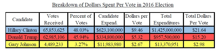 Spend Per Vote in 2016 Election